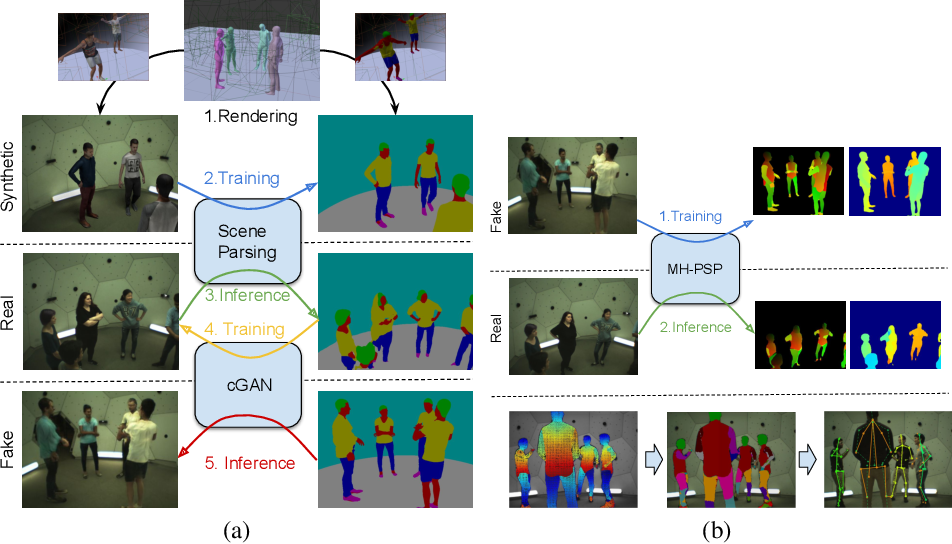 Figure 3 for From Real to Synthetic and Back: Synthesizing Training Data for Multi-Person Scene Understanding