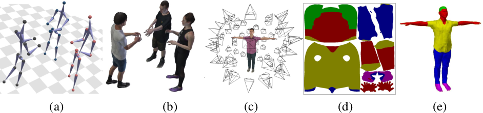 Figure 4 for From Real to Synthetic and Back: Synthesizing Training Data for Multi-Person Scene Understanding