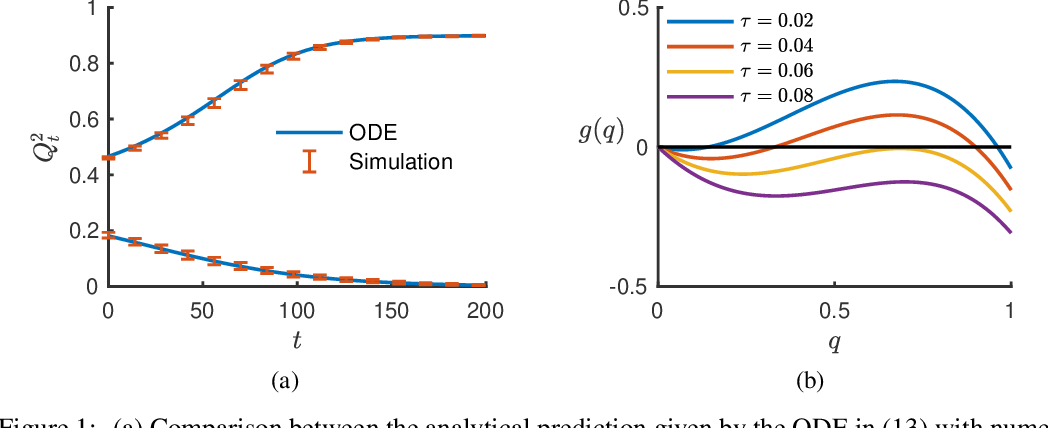 Figure 1 for The Scaling Limit of High-Dimensional Online Independent Component Analysis