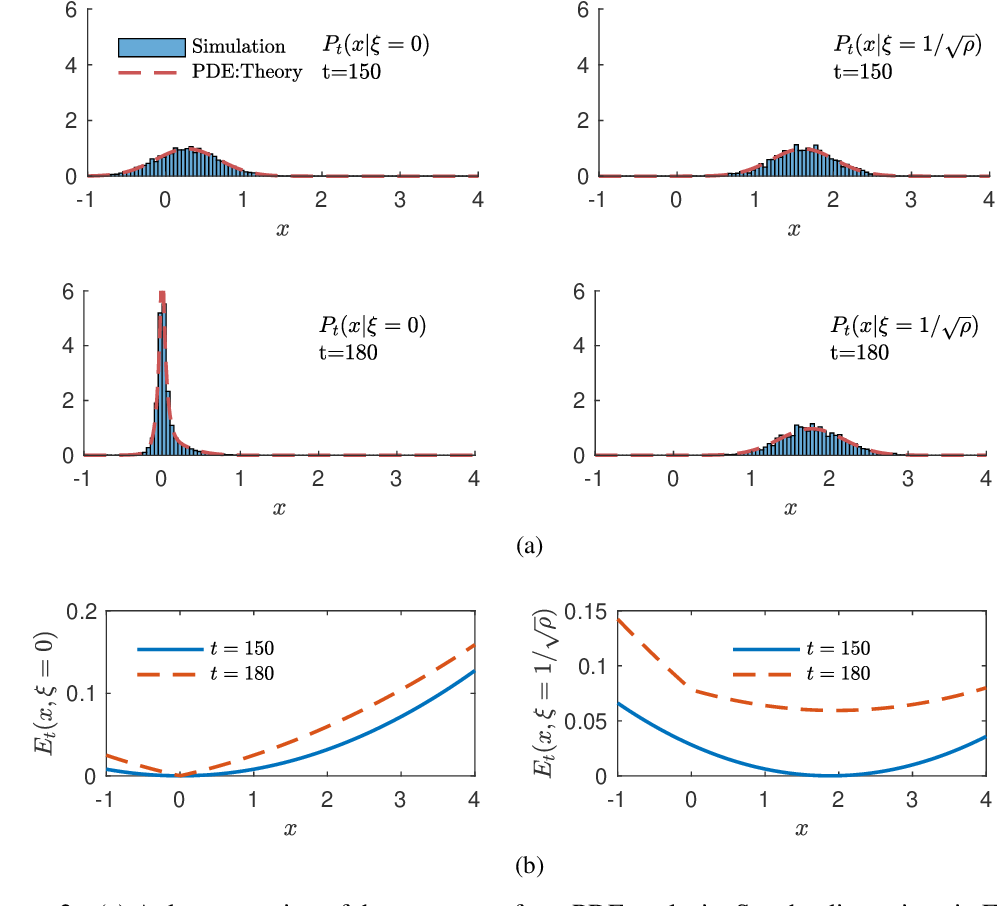 Figure 2 for The Scaling Limit of High-Dimensional Online Independent Component Analysis