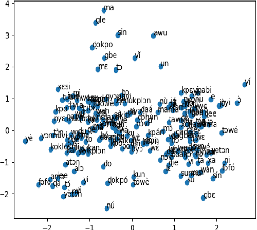 Figure 1 for AfriVEC: Word Embedding Models for African Languages. Case Study of Fon and Nobiin