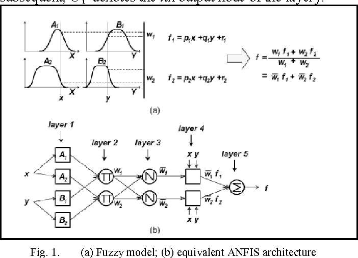 Fig. 1. (a) Fuzzy model; (b) equivalent ANFIS architecture