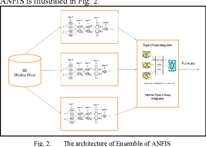 Fig. 2. The architecture of Ensemble of ANFIS