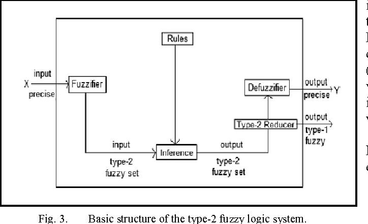Fig. 3. Basic structure of the type-2 fuzzy logic system.