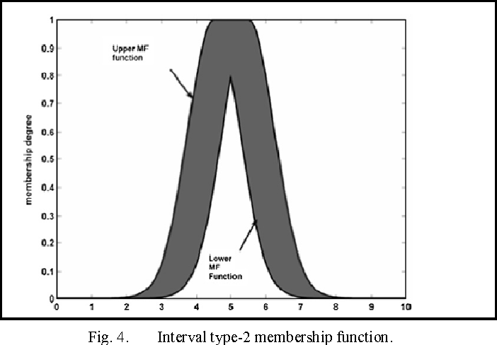 Fig. 4. Interval type-2 membership function.