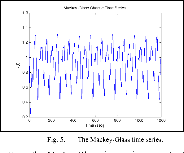 Fig. 5. The Mackey-Glass time series.
