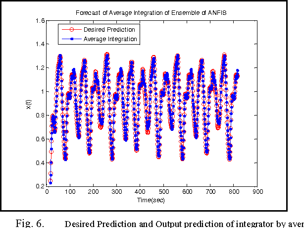 Fig. 6. Desired Prediction and Output prediction of integrator by average.