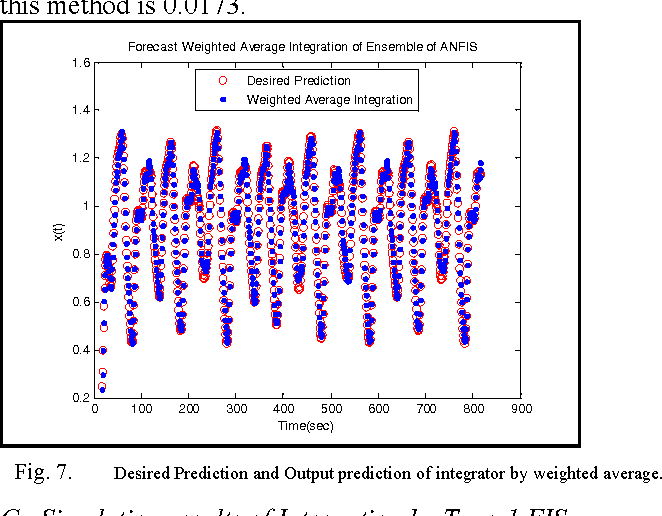 Fig. 7. Desired Prediction and Output prediction of integrator by weighted average.