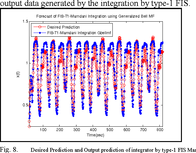 Fig. 8. Desired Prediction and Output prediction of integrator by type-1 FIS Mamdani.