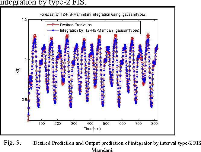 Fig. 9. Desired Prediction and Output prediction of integrator by interval type-2 FIS Mamdani.