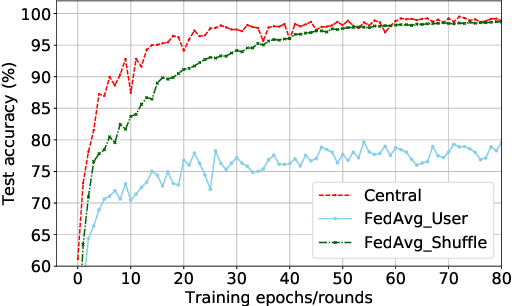 Figure 1 for Meta-HAR: Federated Representation Learning for Human Activity Recognition