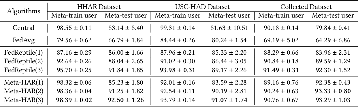 Figure 2 for Meta-HAR: Federated Representation Learning for Human Activity Recognition
