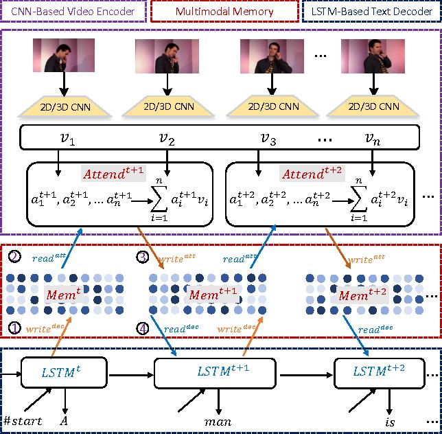 Figure 1 for Multimodal Memory Modelling for Video Captioning