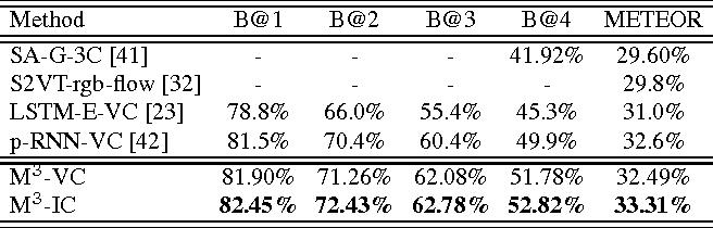 Figure 4 for Multimodal Memory Modelling for Video Captioning