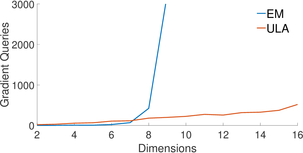 Figure 2 for Sampling Can Be Faster Than Optimization