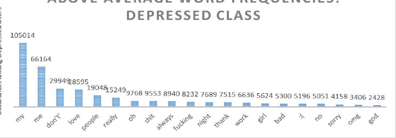 Figure 3 for Identifying Depression on Twitter