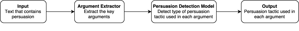 Figure 1 for An Unsupervised Domain-Independent Framework for Automated Detection of Persuasion Tactics in Text