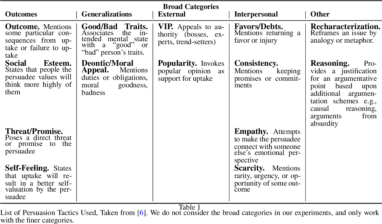 Figure 2 for An Unsupervised Domain-Independent Framework for Automated Detection of Persuasion Tactics in Text