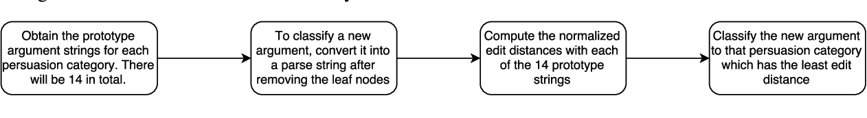 Figure 4 for An Unsupervised Domain-Independent Framework for Automated Detection of Persuasion Tactics in Text