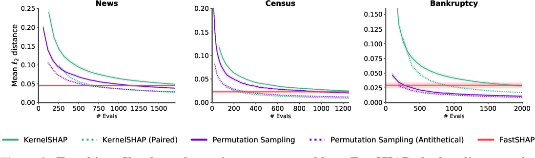 Figure 3 for FastSHAP: Real-Time Shapley Value Estimation