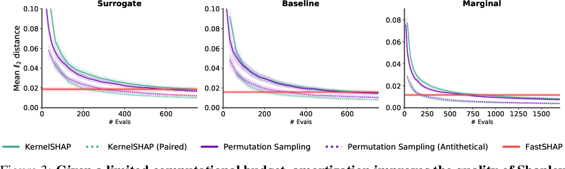 Figure 4 for FastSHAP: Real-Time Shapley Value Estimation