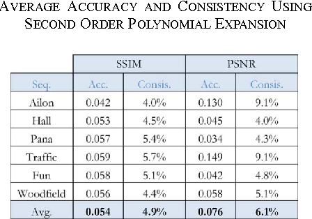 TABLE I AVERAGE ACCURACY AND CONSISTENCY USING SECOND ORDER POLYNOMIAL EXPANSION