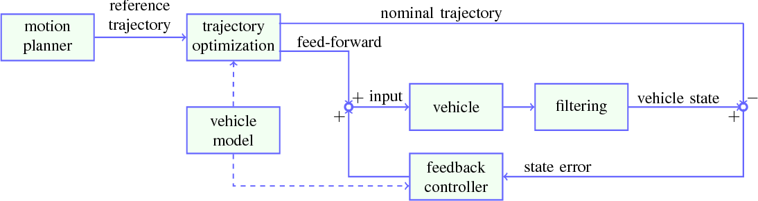 Figure 1 for Model predictive trajectory optimization and tracking for on-road autonomous vehicles