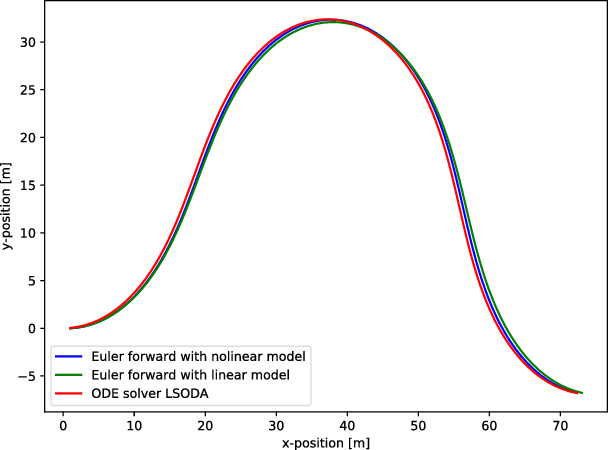 Figure 2 for Model predictive trajectory optimization and tracking for on-road autonomous vehicles