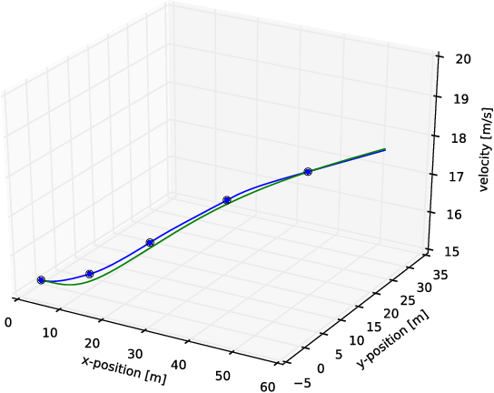 Figure 3 for Model predictive trajectory optimization and tracking for on-road autonomous vehicles