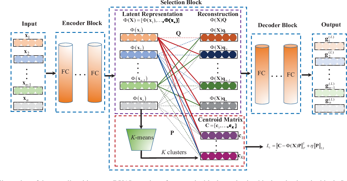 Figure 1 for On Deep Unsupervised Active Learning