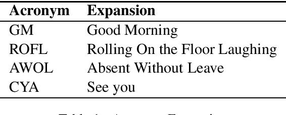 Figure 1 for Normalizing Text using Language Modelling based on Phonetics and String Similarity