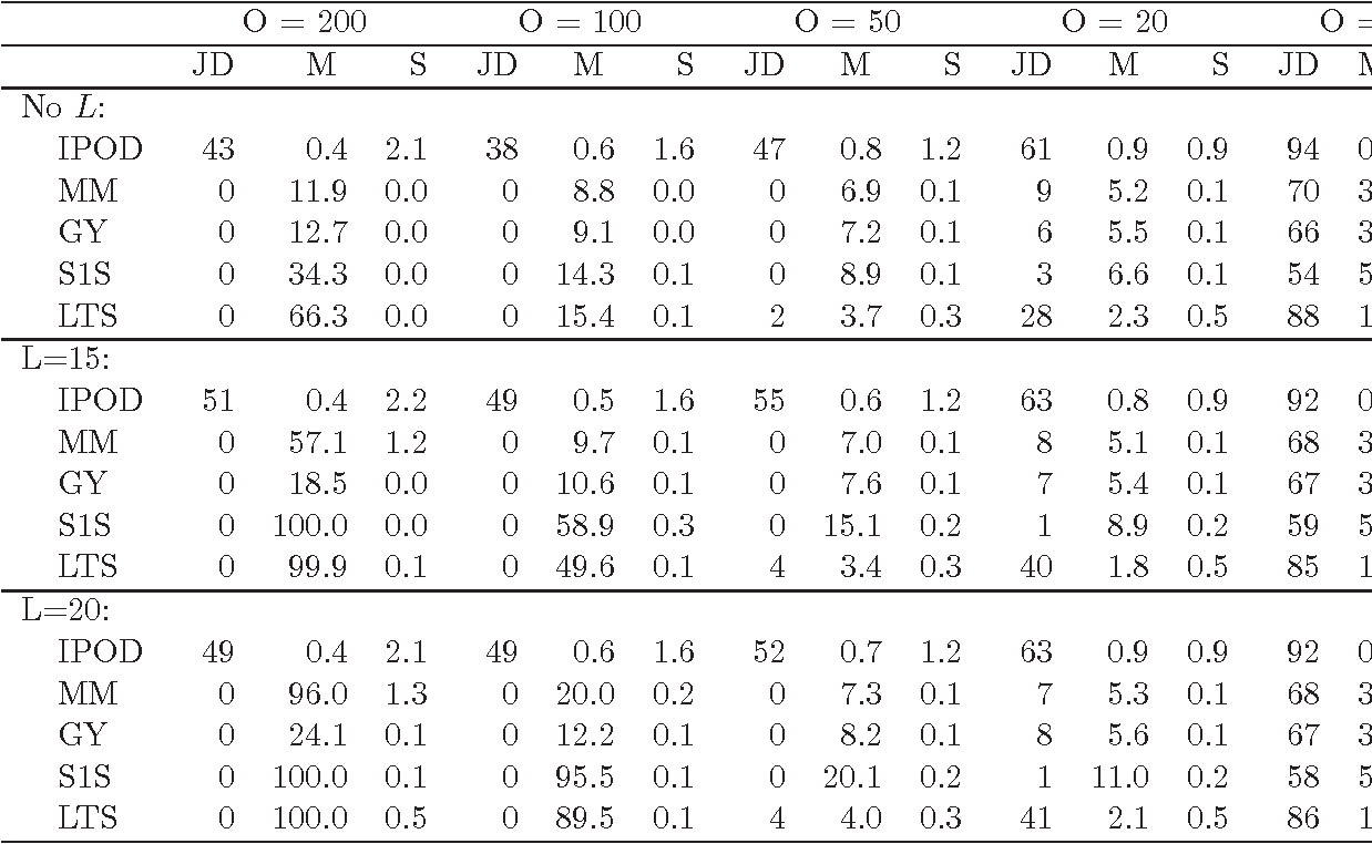 Figure 2 for Outlier Detection Using Nonconvex Penalized Regression