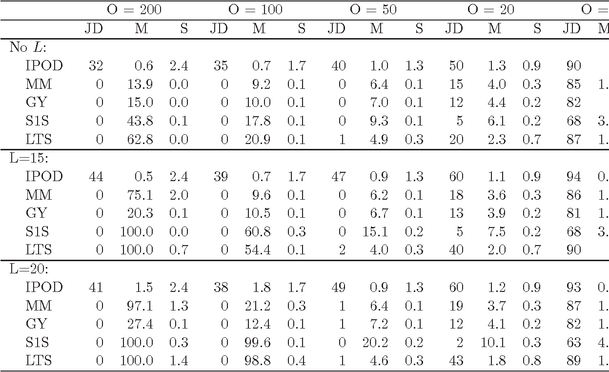 Figure 4 for Outlier Detection Using Nonconvex Penalized Regression