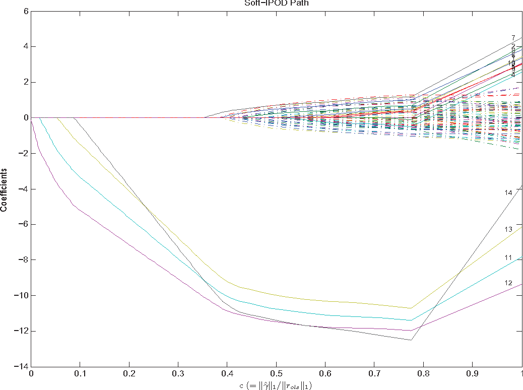 Figure 1 for Outlier Detection Using Nonconvex Penalized Regression