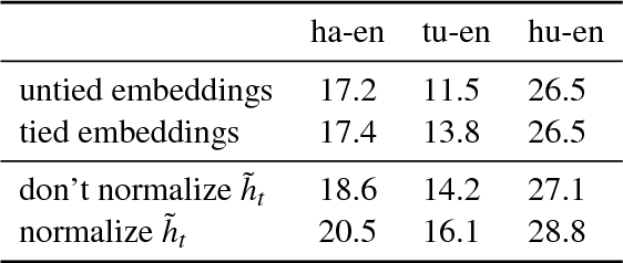 Figure 1 for Improving Lexical Choice in Neural Machine Translation