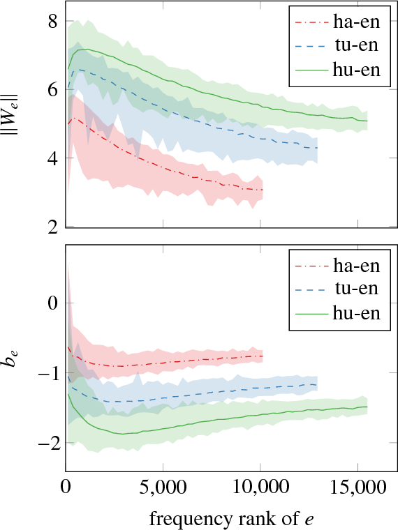 Figure 2 for Improving Lexical Choice in Neural Machine Translation