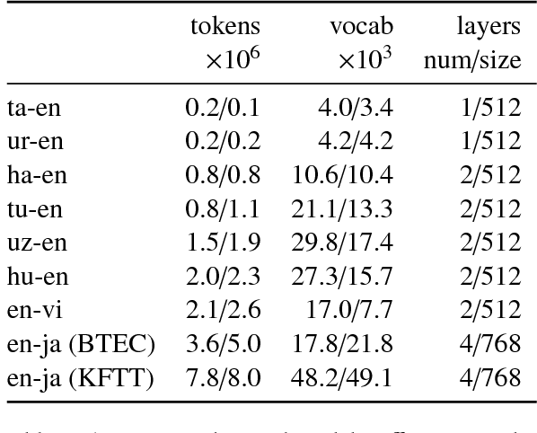 Figure 3 for Improving Lexical Choice in Neural Machine Translation