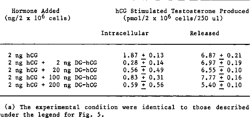 Table 2 from Significance of carbohydrate residues in human