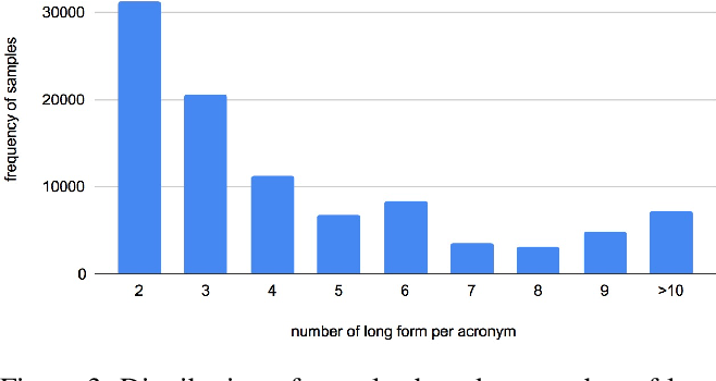 Figure 4 for Leveraging Domain Agnostic and Specific Knowledge for Acronym Disambiguation