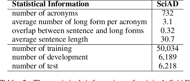 Figure 2 for Leveraging Domain Agnostic and Specific Knowledge for Acronym Disambiguation