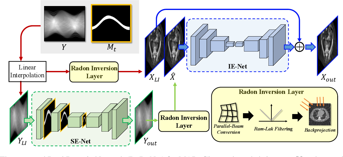 Figure 3 for DuDoNet: Dual Domain Network for CT Metal Artifact Reduction