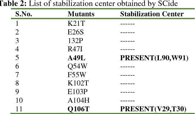Table 2: List of stabilization center obtained by SCide