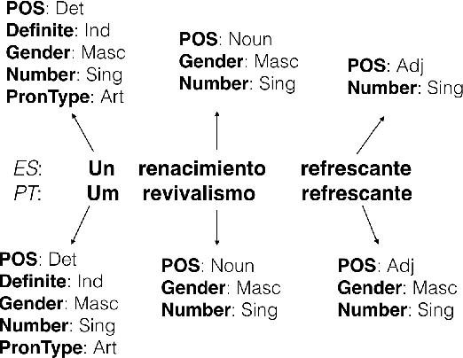 Figure 1 for Neural Factor Graph Models for Cross-lingual Morphological Tagging