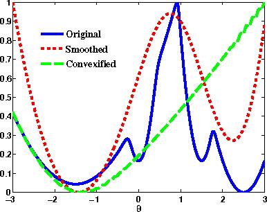 Figure 1 for Universal Convexification via Risk-Aversion
