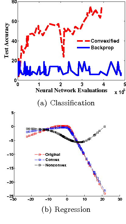 Figure 3 for Universal Convexification via Risk-Aversion