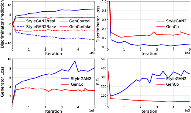 Figure 1 for GenCo: Generative Co-training on Data-Limited Image Generation