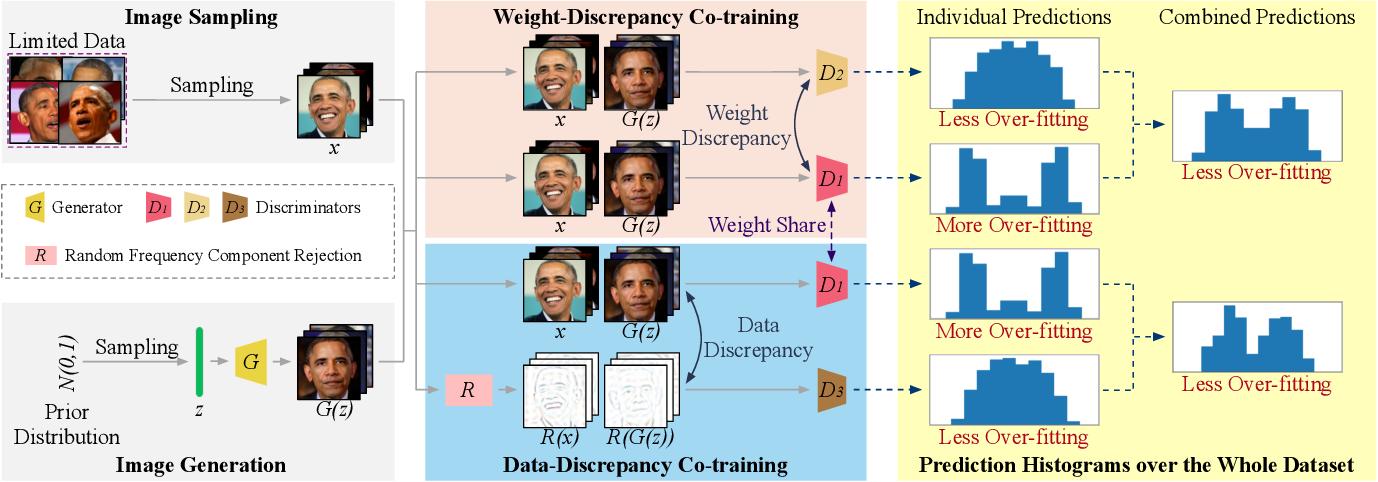 Figure 3 for GenCo: Generative Co-training on Data-Limited Image Generation