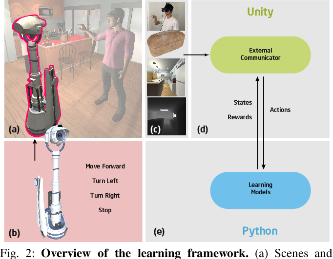 Figure 2 for Communicative Learning with Natural Gestures for Embodied Navigation Agents with Human-in-the-Scene