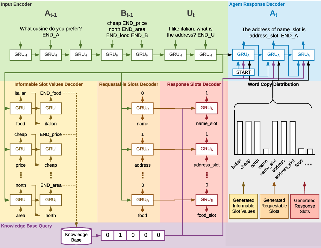 Figure 1 for Flexibly-Structured Model for Task-Oriented Dialogues