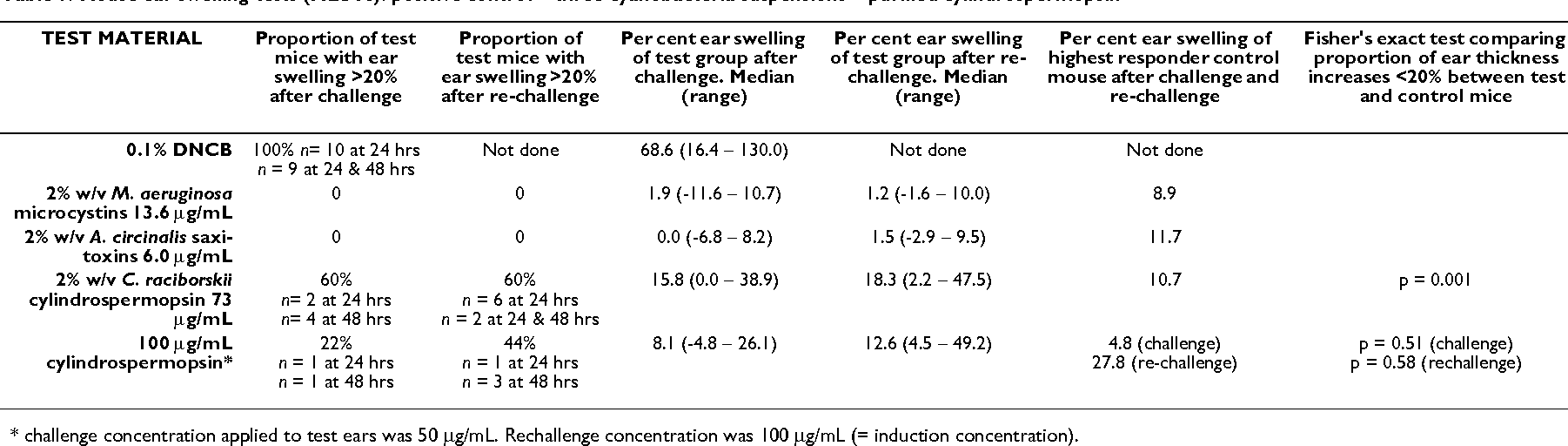 Table 1: Mouse ear swelling tests (MESTs): positive control + three cyanobacteria suspensions + purified cylindrospermopsin